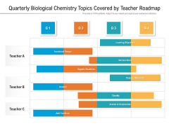 Quarterly Biological Chemistry Topics Covered By Teacher Roadmap Graphics