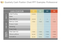 Quarterly Cash Position Chart Ppt Examples Professional