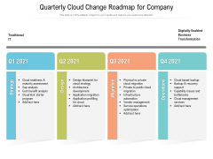 Quarterly Cloud Change Roadmap For Company Pictures