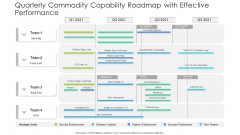 Quarterly Commodity Capability Roadmap With Effective Performance Introduction