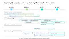 Quarterly Commodity Marketing Training Roadmap By Supervisor Diagrams