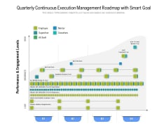 Quarterly Continuous Execution Management Roadmap With Smart Goal Summary