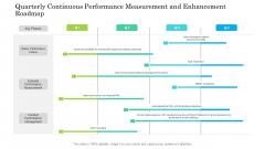 Quarterly Continuous Performance Measurement And Enhancement Roadmap Professional