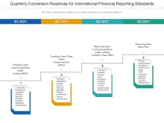 Quarterly Conversion Roadmap For International Financial Reporting Standards Rules