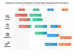 Quarterly Corporate Criminalistics Transformation Roadmap With Innovations Icons