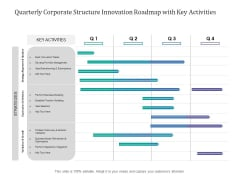 Quarterly Corporate Structure Innovation Roadmap With Key Activities Portrait