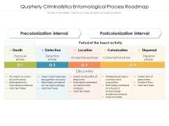 Quarterly Criminalistics Entomological Process Roadmap Portrait