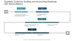 Quarterly Customer Auditing And Accounting Roadmap With Reconciliations Infographics