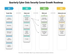 Quarterly Cyber Data Security Career Growth Roadmap Infographics