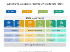 Quarterly Data Management Roadmap With Standard And Policies Template