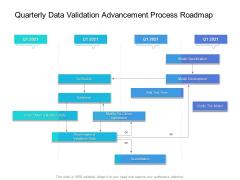 Quarterly Data Validation Advancement Process Roadmap Rules