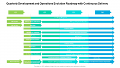 Quarterly Development And Operations Evolution Roadmap With Continuous Delivery Information