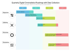 Quarterly Digital Criminalistics Roadmap With Data Collection Rules