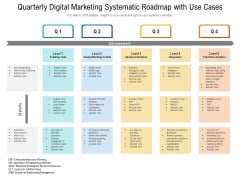 Quarterly Digital Marketing Systematic Roadmap With Use Cases Elements