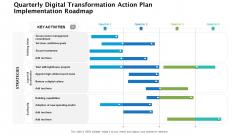 Quarterly Digital Transformation Action Plan Implementation Roadmap Clipart