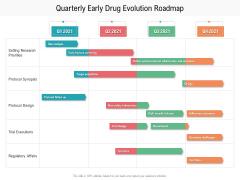 Quarterly Early Drug Evolution Roadmap Themes