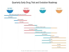 Quarterly Early Drug Trial And Evolution Roadmap Summary