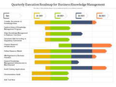 Quarterly Execution Roadmap For Business Knowledge Management Introduction