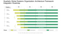 Quarterly Global Systems Organization Architecture Framework Integration Roadmap Graphics PDF