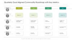 Quarterly Goal Aligned Commodity Roadmap With Key Metrics Professional
