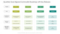 Quarterly Goal Aligned Commodity Roadmap With Key Releases Topics