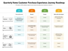 Quarterly Home Customer Purchase Experience Journey Roadmap Summary