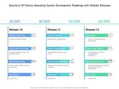 Quarterly IOT Device Operating System Development Roadmap With Multiple Releases Guidelines