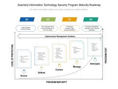 Quarterly Information Technology Security Program Maturity Roadmap Ideas