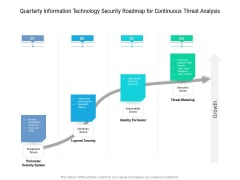 Quarterly Information Technology Security Roadmap For Continuous Threat Analysis Download