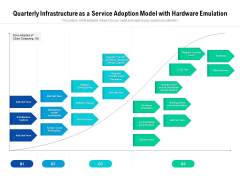 Quarterly Infrastructure As A Service Adoption Model With Hardware Emulation Summary