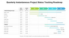 Quarterly Instantaneous Project Status Tracking Roadmap Pictures