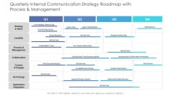 Quarterly Internal Communication Strategy Roadmap With Process And Management Download