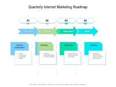 Quarterly Internet Marketing Roadmap Summary