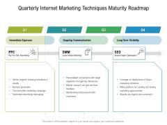 Quarterly Internet Marketing Techniques Maturity Roadmap Inspiration