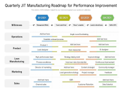 Quarterly JIT Manufacturing Roadmap For Performance Improvement Download