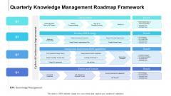 Quarterly Knowledge Management Roadmap Framework Clipart
