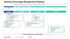 Quarterly Knowledge Management Roadmap Ideas