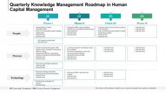 Quarterly Knowledge Management Roadmap In Human Capital Management Topics