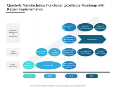 Quarterly Manufacturing Functional Excellence Roadmap With Kaizen Implementation Professional