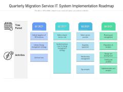 Quarterly Migration Service IT System Implementation Roadmap Template