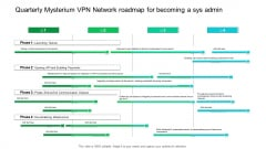 Quarterly Mysterium VPN Network Roadmap For Becoming A Sys Admin Template