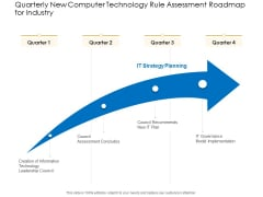 Quarterly New Computer Technology Rule Assessment Roadmap For Industry Elements