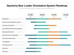 Quarterly New Leader Orientation System Roadmap Mockup