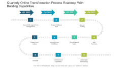 Quarterly Online Transformation Process Roadmap With Building Capabilities Ppt Ideas Portfolio PDF