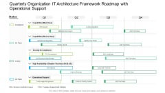Quarterly Organization IT Architecture Framework Roadmap With Operational Support Diagrams PDF
