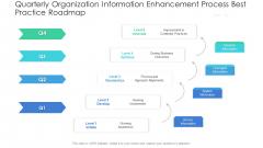 Quarterly Organization Information Enhancement Process Best Practice Roadmap Formats