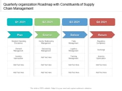Quarterly Organization Roadmap With Constituents Of Supply Chain Management Diagrams