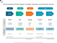 Quarterly Organizational Devops Engineer Occupation Development And Implementation Roadmap Demonstration