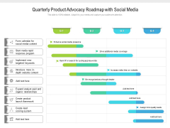 Quarterly Product Advocacy Roadmap With Social Media Themes