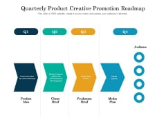 Quarterly Product Creative Promotion Roadmap Structure